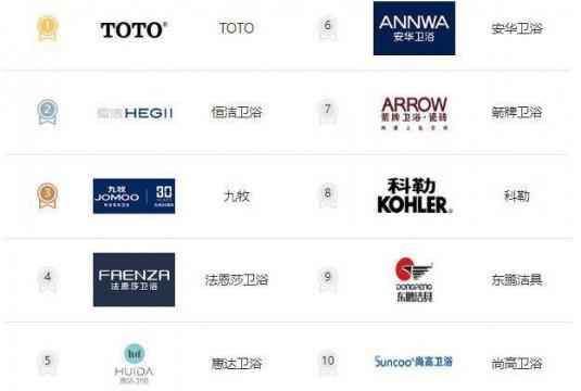 十大卫浴品牌排行榜